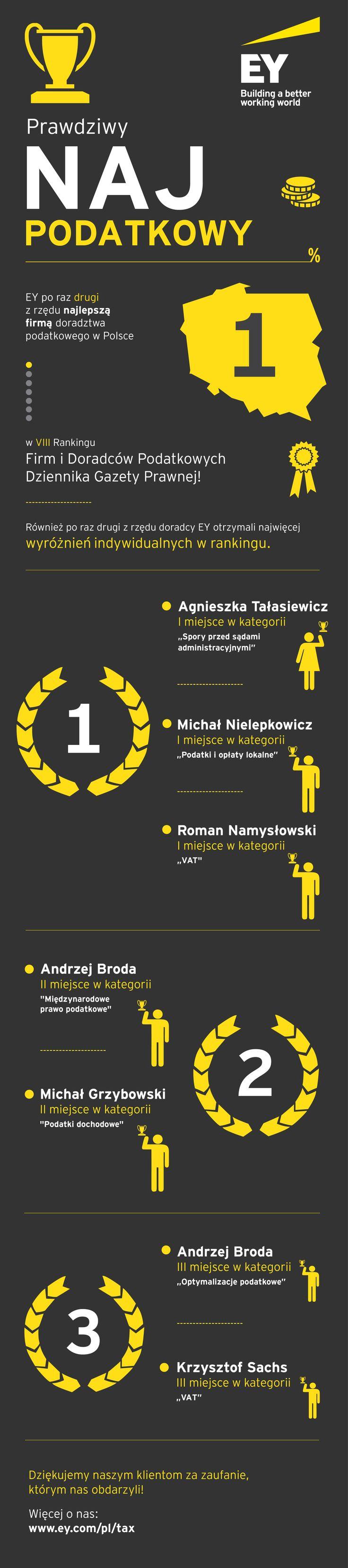 EY najlepszą firmą doradztwa podatkowego w VIII rankingu Firm i Doradców Podatkowych Dziennika Gazety Prawnej.