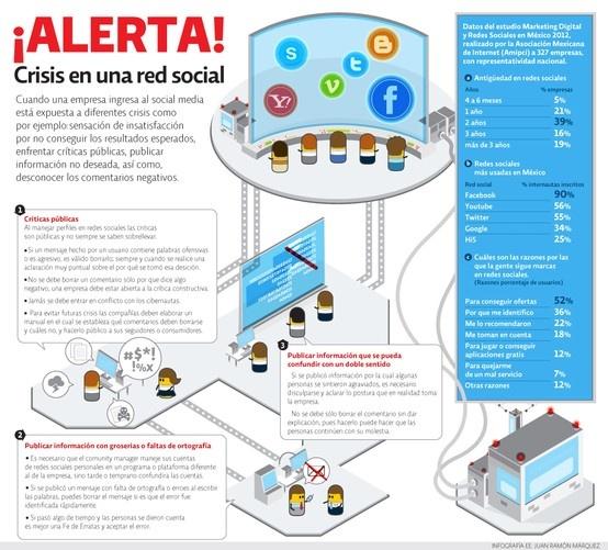 Alerta, crisis en una Red Social
