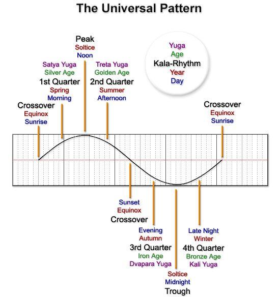 Universal Fractal Rhythms Sine Wave