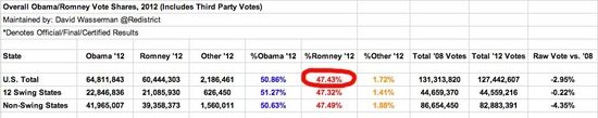 47%... running tally of presidential vote 2012