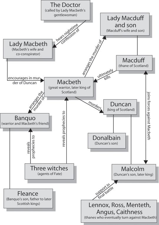 Macbeth: Character Map | CliffsNotes