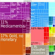 Exports in 2010 In the picture above you see switzerland's exports and imports. Switzerland exports many things. They export jewelry. They are also known for fine goods. They do a tiny bit of diamonds. Even though they are known for cheese and chocolate but they only make up less than 1% of their exports.