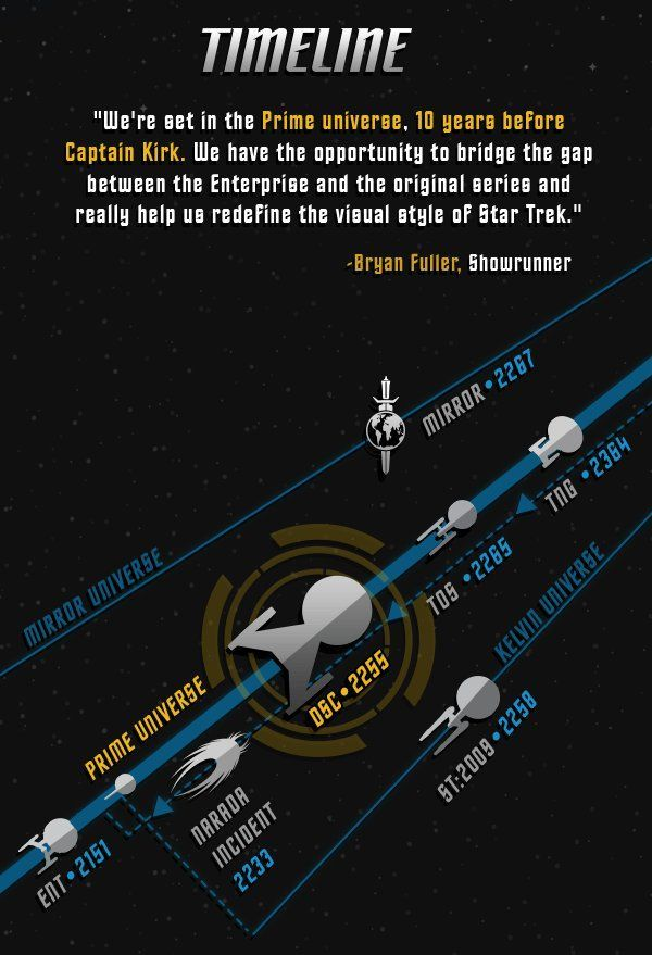 Star Trek Universe Timeline : universe, timeline, CHRONOLOGIST:, Timelines:, Discovery, #Batm…, Wallpaper,, Trek,, Starships