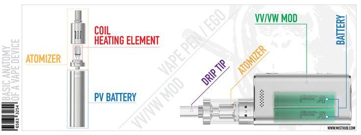 Vape Tutorial Guide to Selecting the Right Vape Device Anotomy of Vape Device