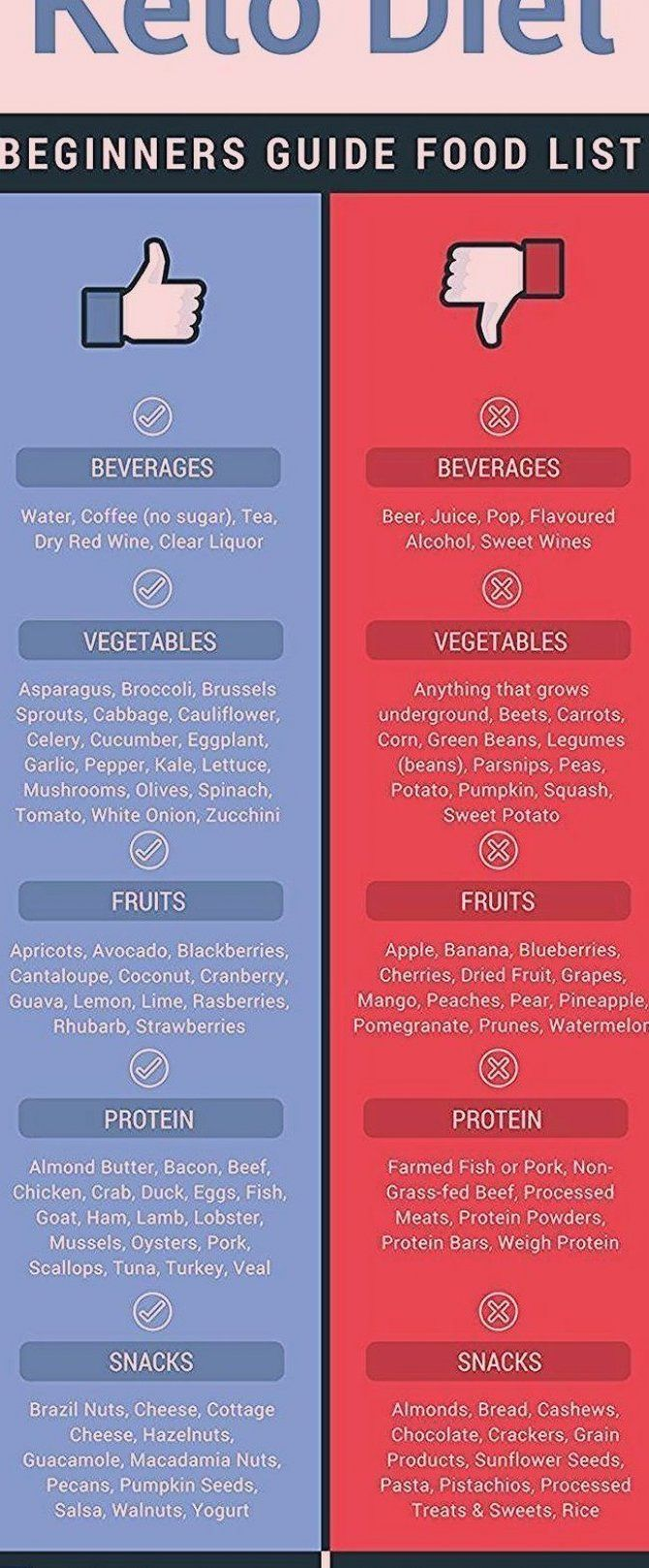 Ketodiet Keto Diet For Beginners Food Lists Keto Diet For Beginners In 2020 Ketogenic Diet For Beginners Diet Recipes Flat Belly Keto Diet