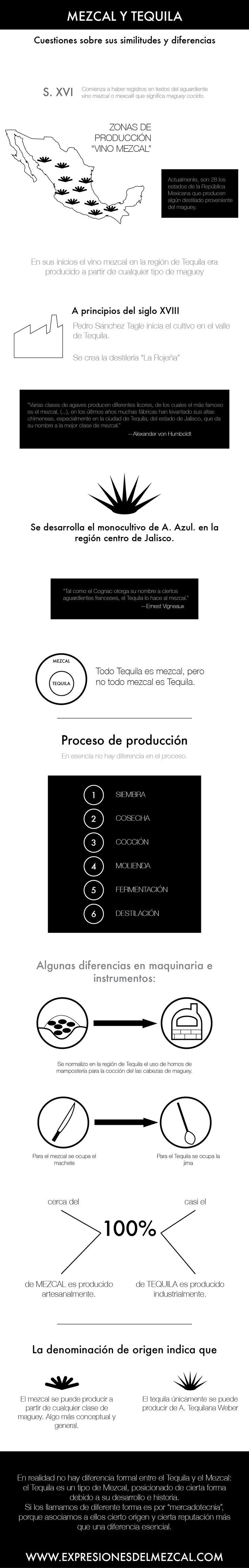 Mezcal y Tequila (Infografía)—Expresiones del mezcal