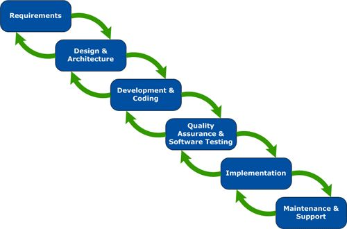 Agile life cycle diagram agile software development life for Waterfall development design