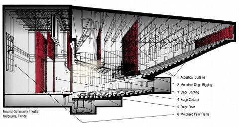theater stage rigging