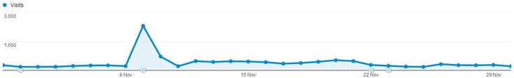 Normal content traffic graph