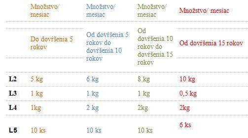 Bezlepkové výrobky na lekársky predpis