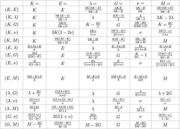 Bulk modulus (K) Young's modulus (E) Lamé's Shear modulus (G) Poisson's ratio (nu) conversion formulas : Mechanicalengineers.co