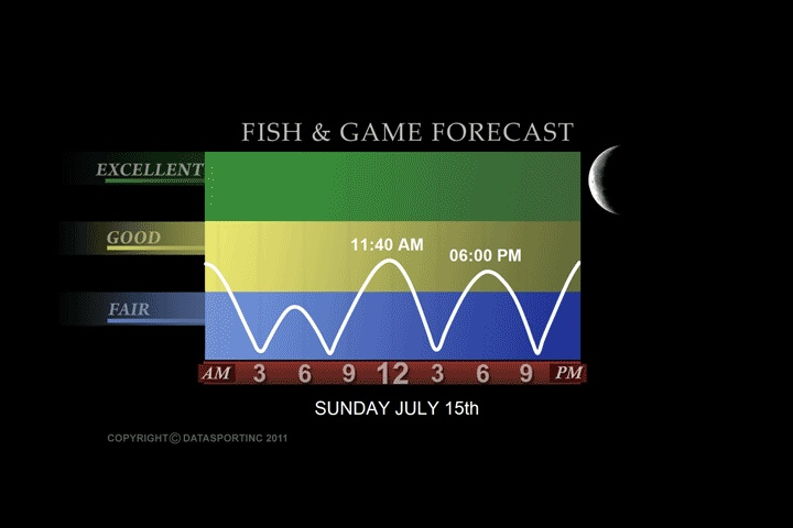 Arkansas Game and Fish Forecast – Fish and Game Forecast ...
