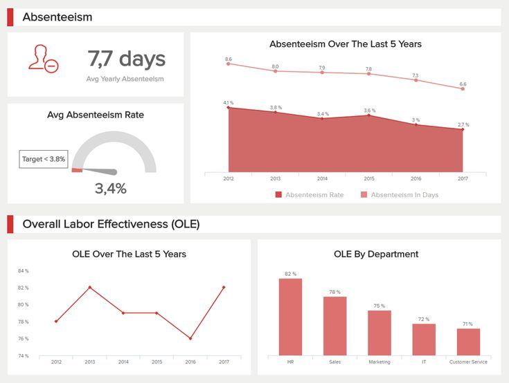 The 25+ best Dashboard examples ideas on Pinterest Dashboard - hr dashboard template