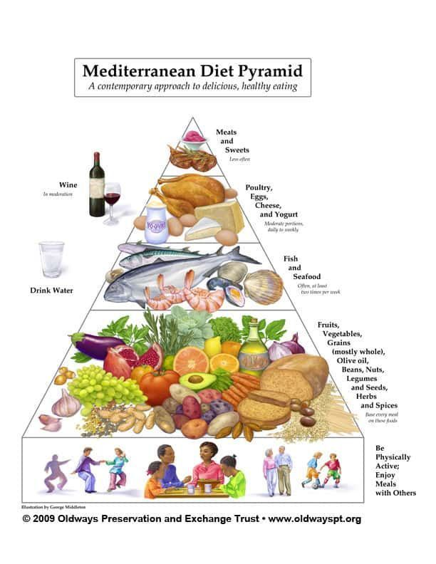 Mediterranean Diet Tips And How To In 2020 Mediterranean Diet Pyramid Food Pyramid Mediterranean Diet Recipes