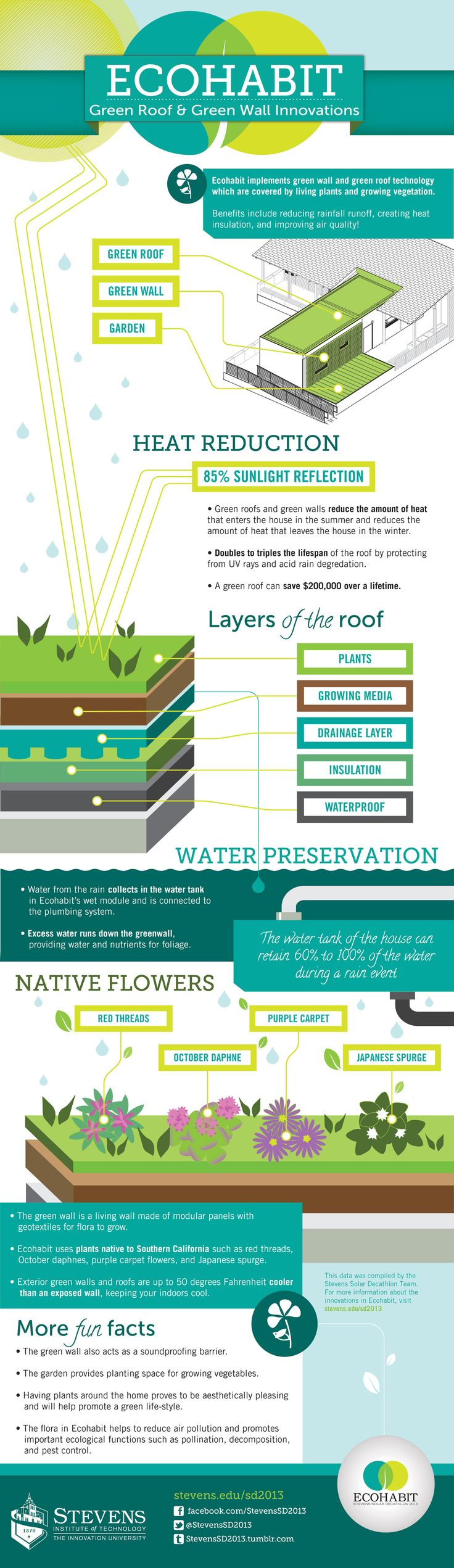 Check out these info graphics on the Eco Habit that will soon be our new… …