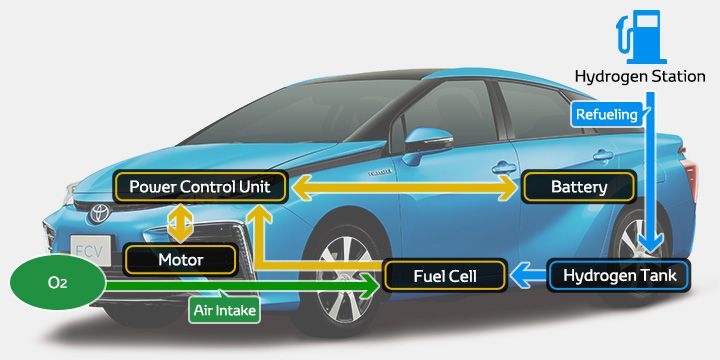Fuel Cell Vehicle | TOYOTA GLOBAL SITE