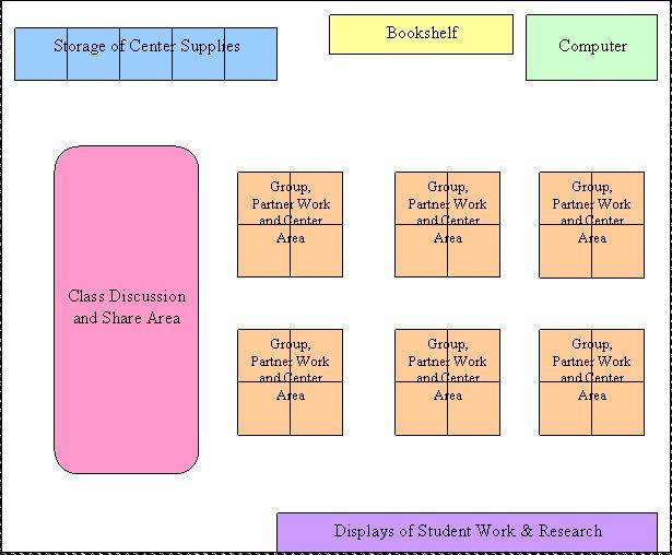Classroom Design For Grade 7 ~ Feng shui classroom layout design