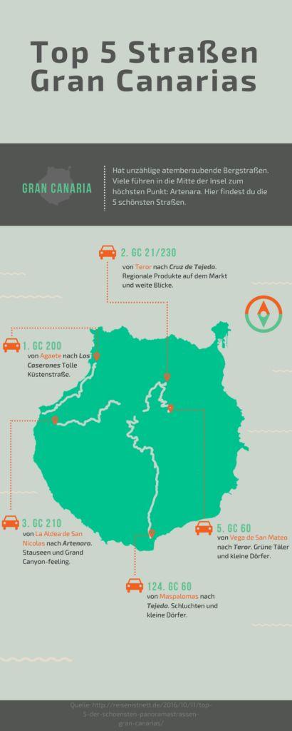 Top 5 der schönsten Panoramastraßen Gran Canarias - reisenistnett.de