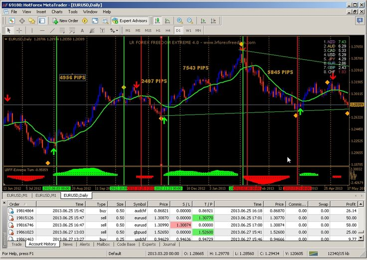 Forex rm to sgd