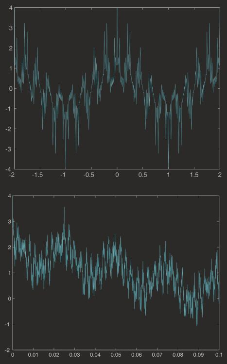 The Weierstrass function is a function that is continuous everywhere (there are no discontinuous jumps in value), but differentiable nowhere (it is smooth nowhere). If you zoom in far enough, most continuous functions will look smooth, or at least be...