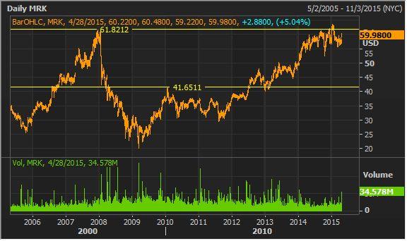 #ASX #Ausbiz #Australia METCASH metcash stock research