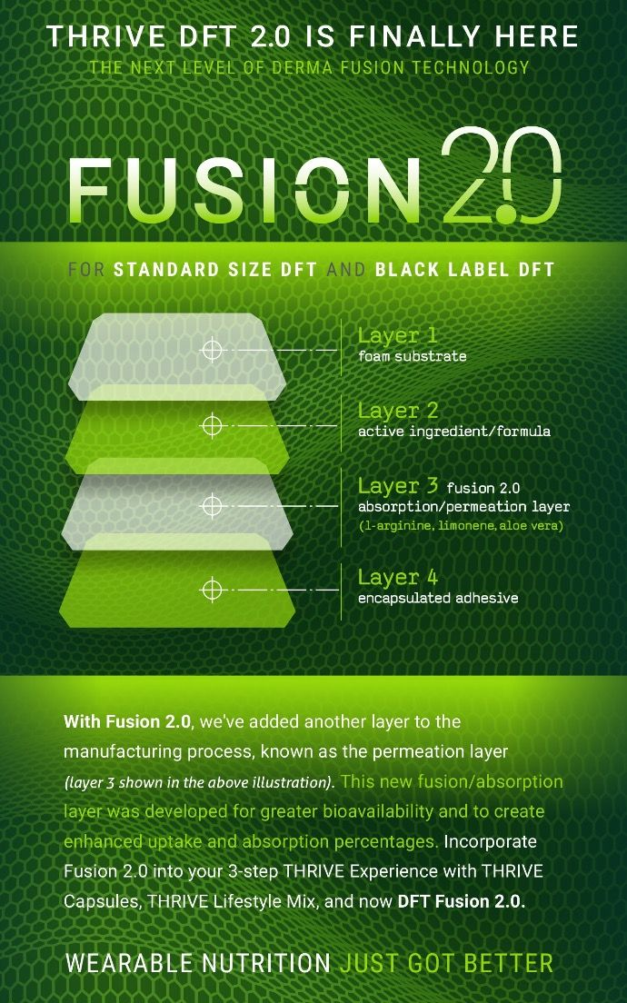 Fusion 2.0 has arrived! Can you believe you can actually receive vitamins and nutrients all day long into your body through the skin?!?!?!! The ONLY product like this on the market and my god it really does make a difference! 30% more absorption than before!   #Vitamins #Supplements #Nutrition #healthy #getfit #Healthylifestyle #Health #
