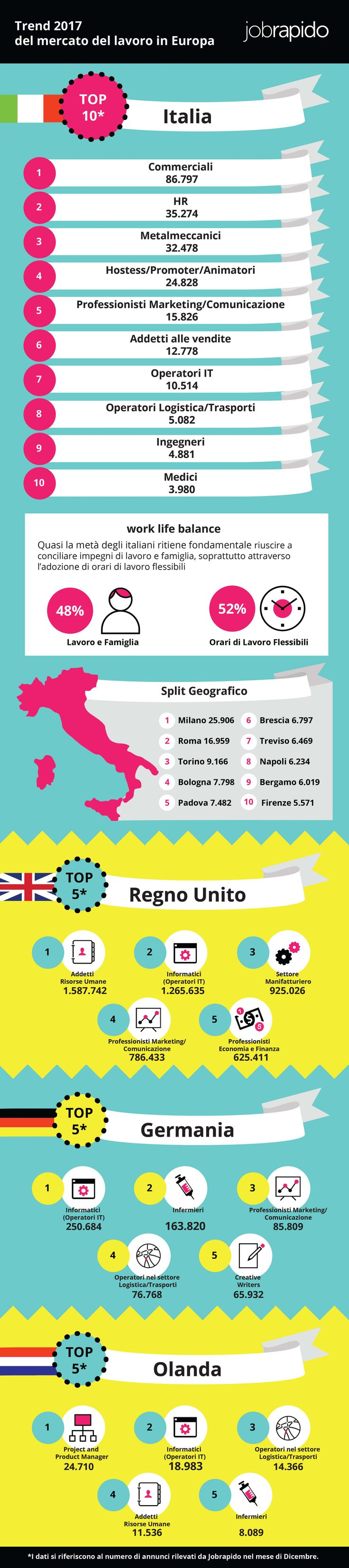 Trend 2017 del Mercato del lavoro in Italia - I Profili più Richiesti