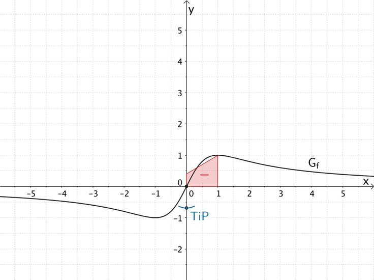 Tiefpunkt der Integralfunktion I₁(x)