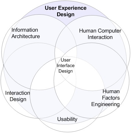 User Experience Design / Montparnas