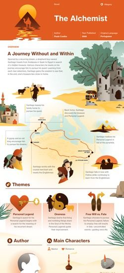 best alchemist summary ideas the alchemist  the alchemist infographic