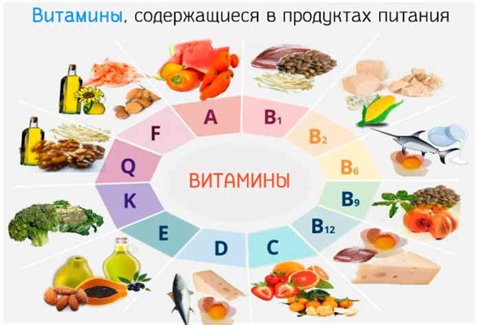 картинки с продуктами содержащими витамины многих