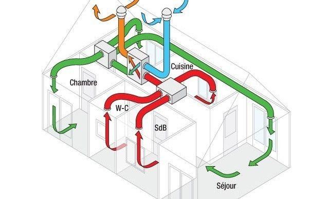 26 best ventilation climatisation images on pinterest tips bricolage and building. Black Bedroom Furniture Sets. Home Design Ideas