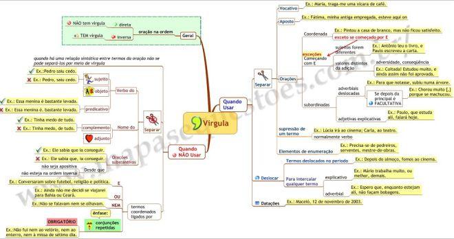 Mapa Mental de Português - Uso da Vírgula