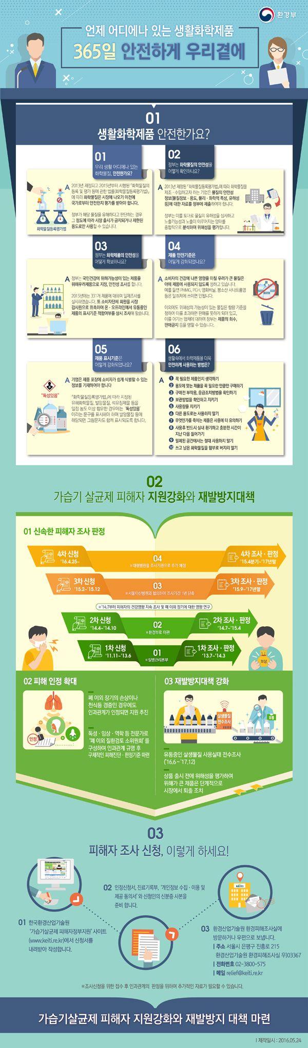 생활화학제품 안전에 관한 인포그래픽