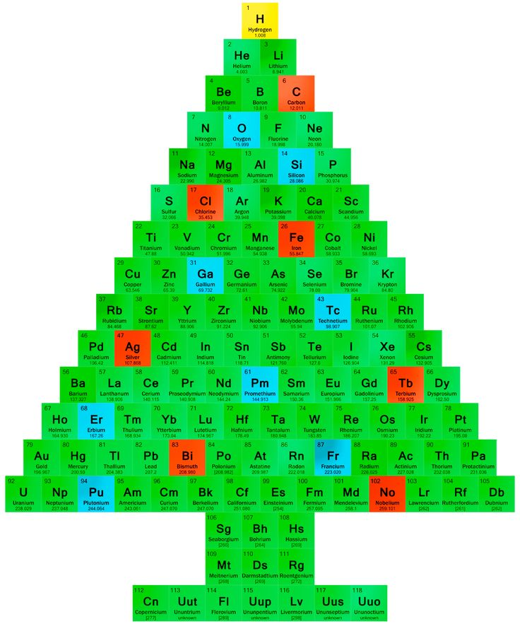 Science Facts Christmas: 59 Best Images About Periodic Table Of The Elements On