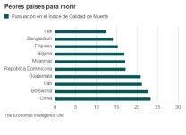 RD Peor País Para Envejecientes Y Personas Con Enfermedades Terminales De América Latina