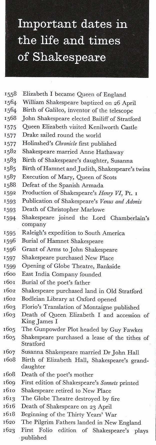 Timeline of William Shakespeare's Life.
