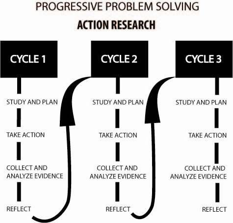 action research on critical thinking Participatory action research (par) critical social thinking and the pragmatic concerns of organizational learning in par theory and practice.
