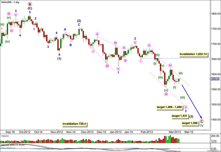 Last week's analysis expected to see further downwards movement for gold, before a second wave correction. Price moved lower before beginning some sideways movement. This is pretty much what was expected. This week's wave count remains the same. I can now calculate targets for this correction to end. #gold #xau #metals #elliottwave #technicalanalysis