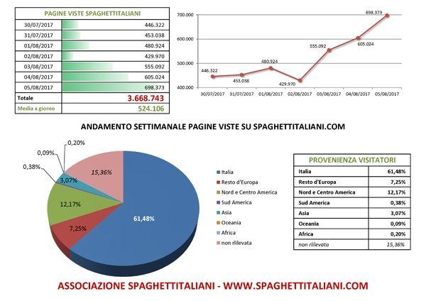 Andamento settimanale pagine viste su spaghettitaliani.com dal giorno 30/07/2017 al giorno 05/08/2017