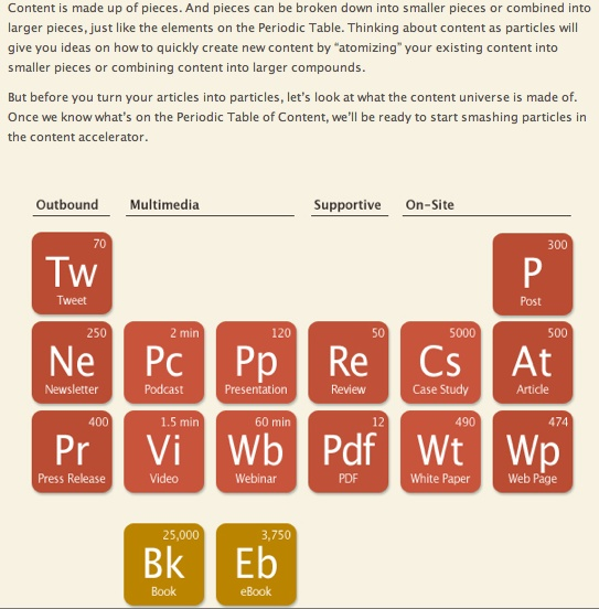 periodic table of content marketing pdf