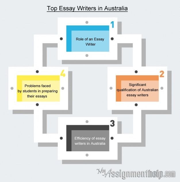 Native Assignment Writing Service from Australia