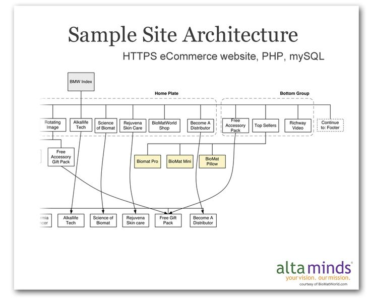 Website Information Architecture Map Mobile Responsive