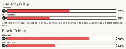 54% взрослых американцевне собираютсяпокупать что-либо в День благодарения, сообщается вотчётемобильной платформы Retale. Однако 57% миллениалов (молодые люди возрастом от 18 до 34 лет) планируют в этот день посетить офлайн-магазины. В Чёрную пят...  #американцев, #посетить, #мобильной, #использовать, #миллениалов #Likada #PRO #news #новость