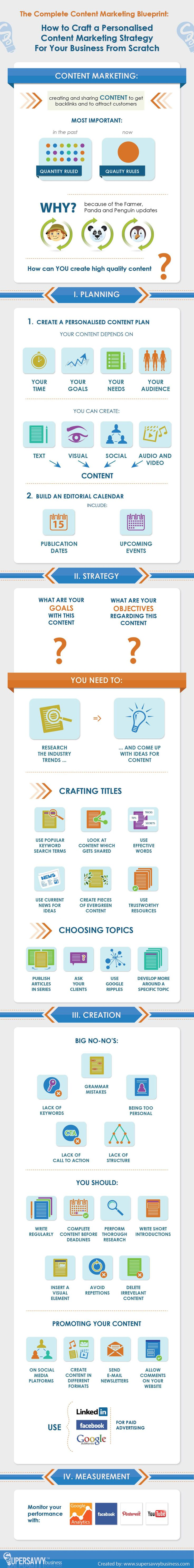 content marketing, infographic, social media marketing, complete content marketing guide, editorial calendar for content