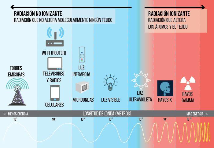 Antenas, emisiones de radiofrecuencia y salud: entre el mito, el temor y la realidad. Antenas, emisiones de radiofrecuencia y salud