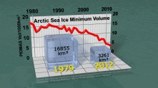 Arctic Death Spiral Bombshell: CryoSat-2 Confirms Sea Ice Volume Has Collapsed