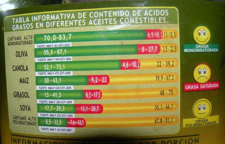 Contenido de ácidos grasos en diferentes aceites comestibles.