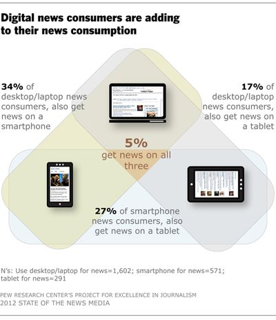 People who own smartphones or tablets are using them heavily to consume news