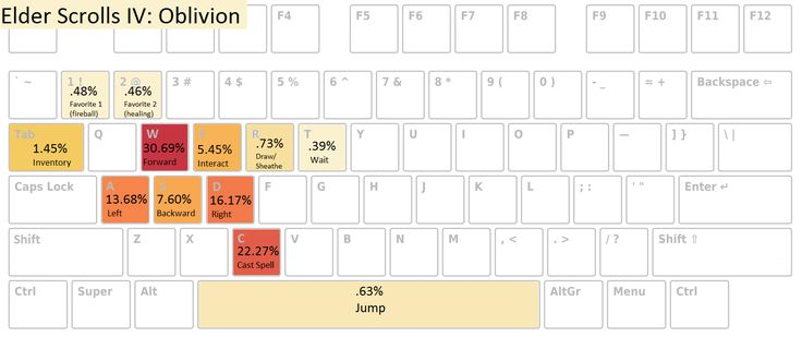 I logged which keys I pressed the most while PC gaming